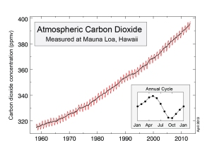 The Keeling Curve measures the concentration of CO2 in the atmosphere at Mauna Loa from 1960–2013.